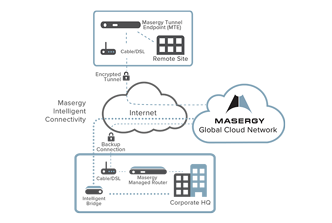 masergy-global-cloud-networking.jpg